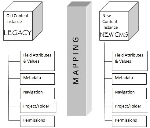 opalwebdesign content migration